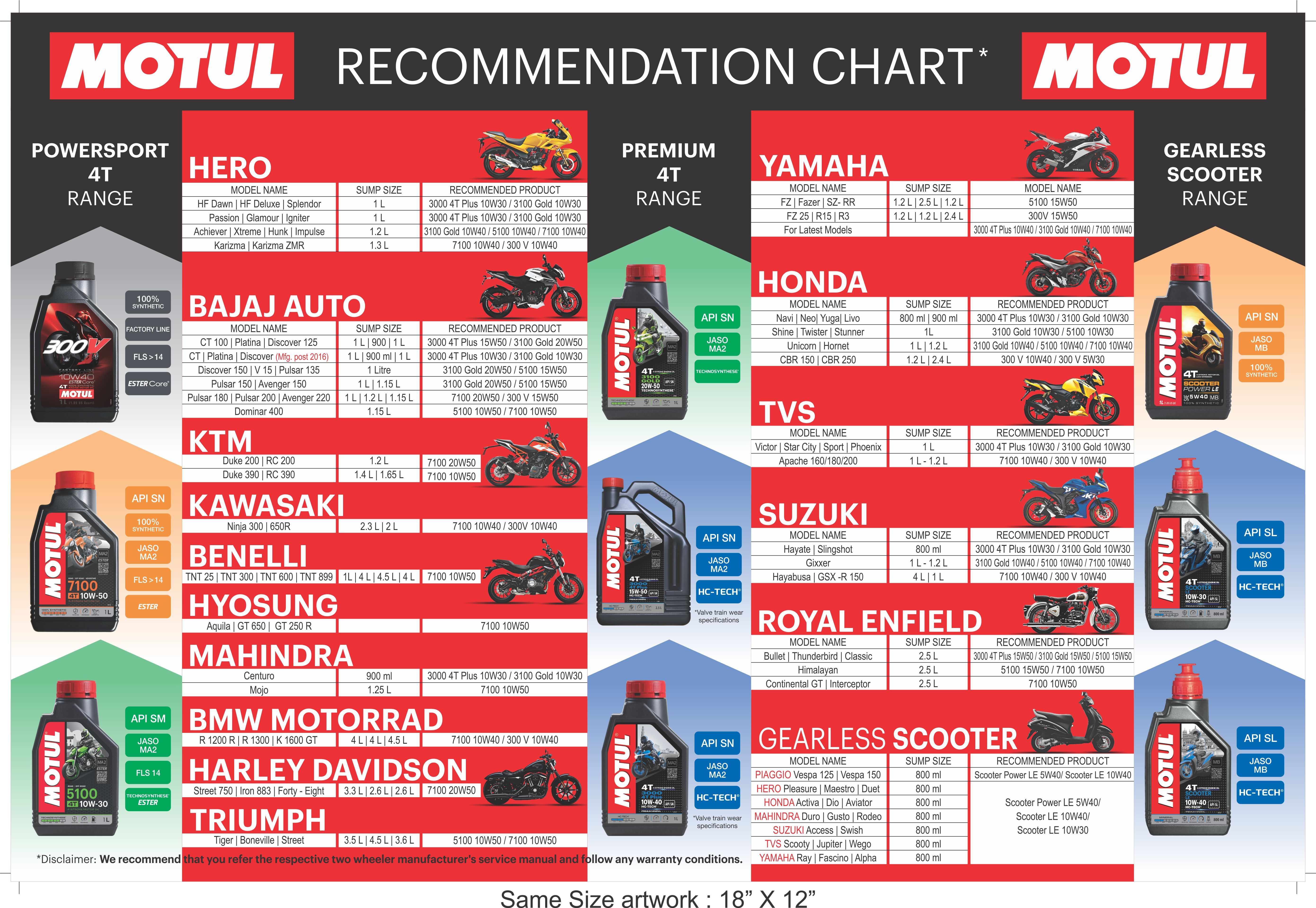 Products Archive - Motul India